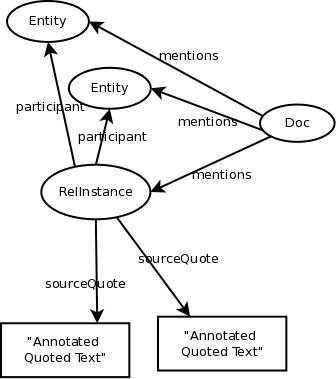 ARIS-entity-relations-4