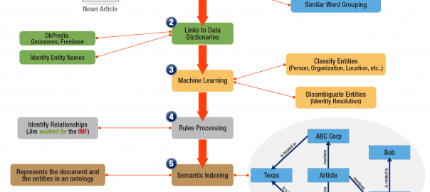 Text Mining, graph databases and ontologies expand your search