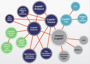 GraphDB 6.0 is the only RDF triplestore that can perform inference at scale.