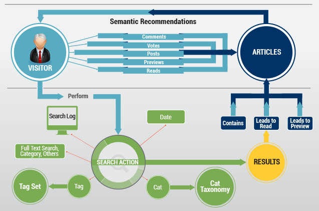 Semantic Recommendations Process