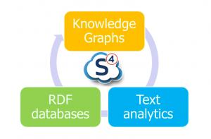 Self-Service Semantic Suite