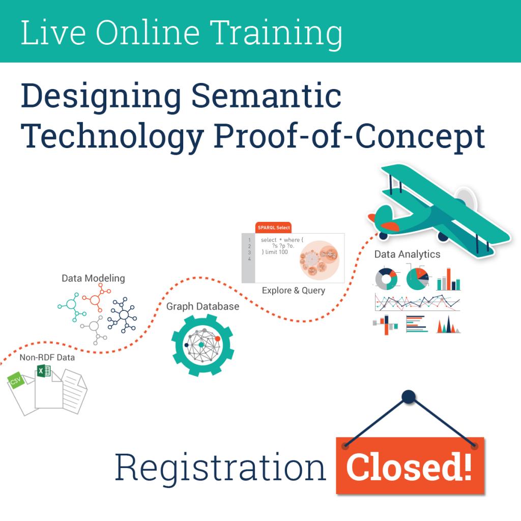 Live Online Training Registration Closed