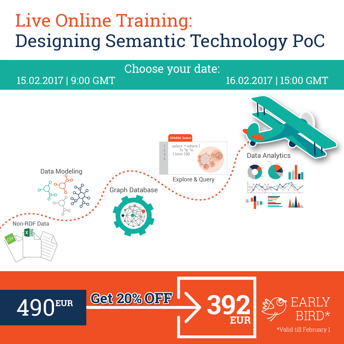 Semantic Technology Training