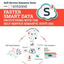 Ontotext S4 poster at NYC Semantic Web Meetup