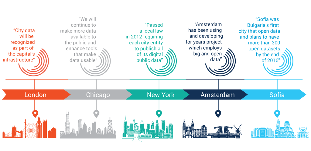 The Usage of Open Data in 5 Cities