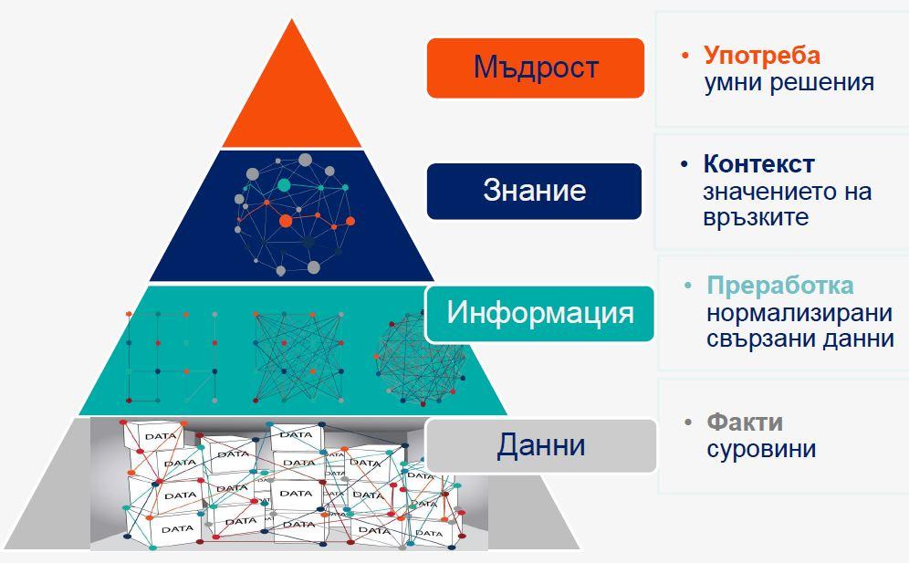open data, information, knowledge wisdom
