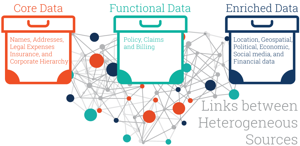 Linked Data and Analytics for Insurance Risk Assessment