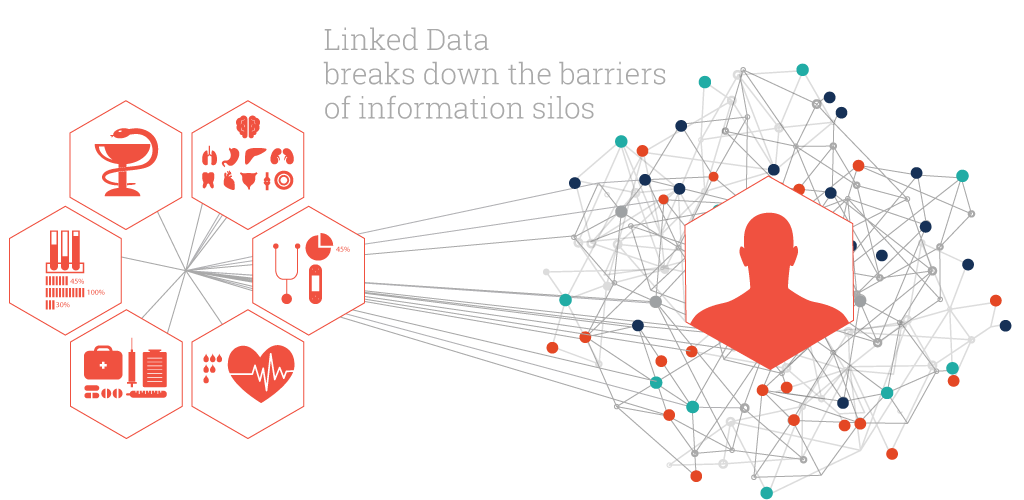 Linked Data Solutions in Healthcare