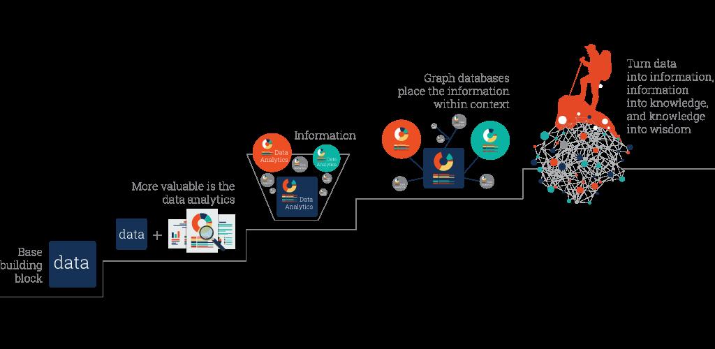 data, information, linked data, wisdom peak