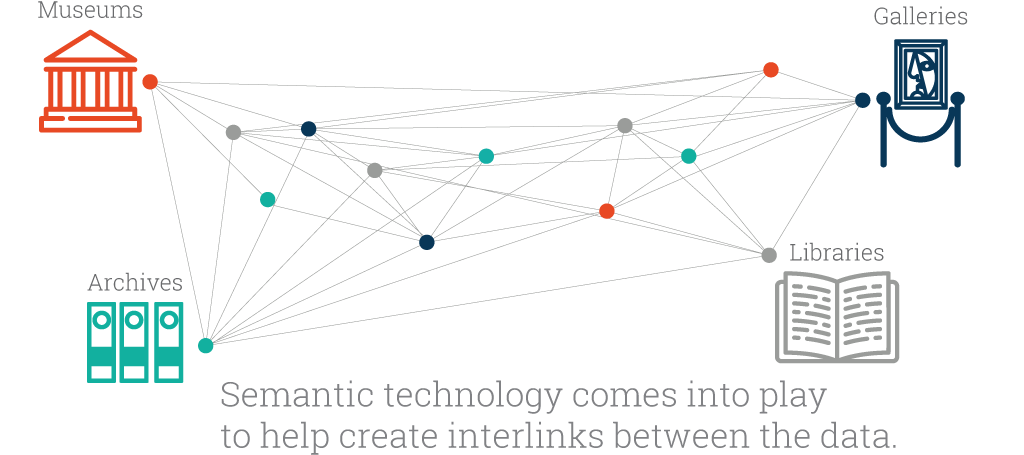 Semantic technology create interlinks between the data