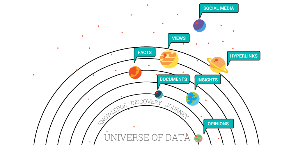 Knowledge discovery journey