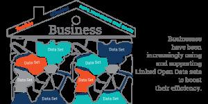Linked Open Data Sets