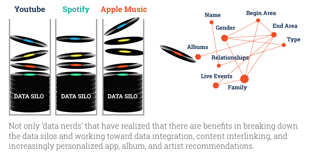 Breaking down data silo