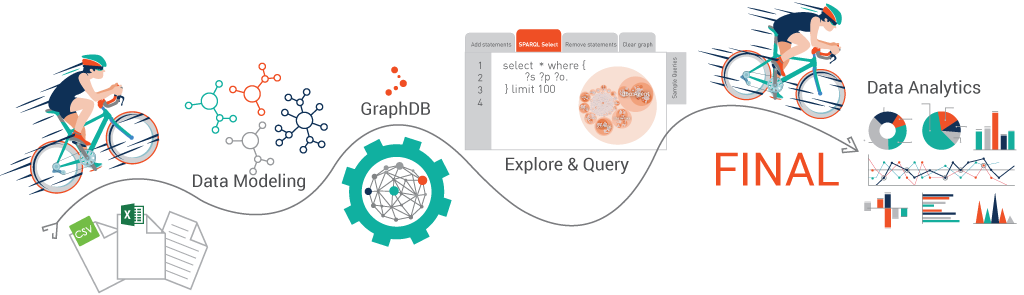 PoC w/ GraphDB Training