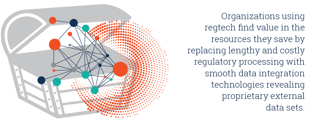 rganizations using regtech find value in the resources they save by replacing lengthy and costly regulatory processing with smooth data integration