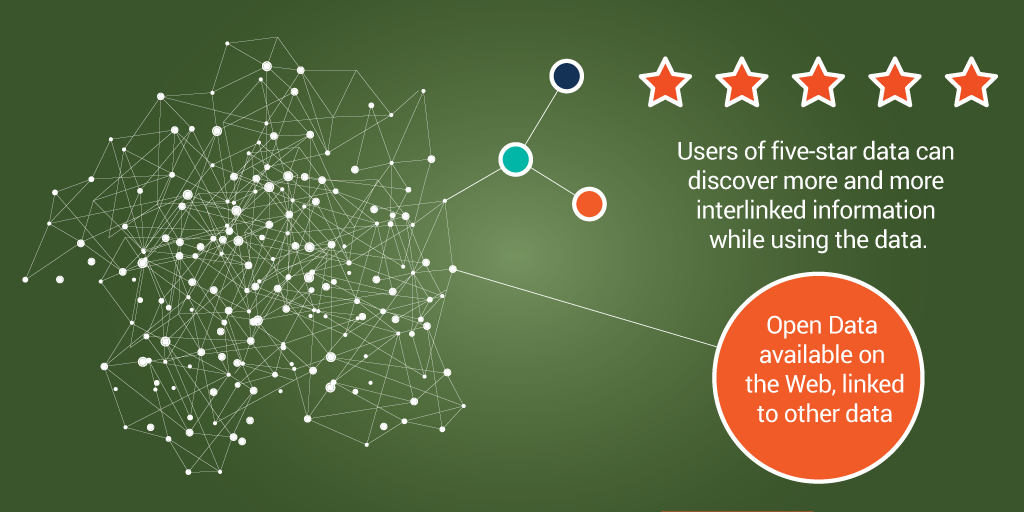Five Stars Rated Open Data