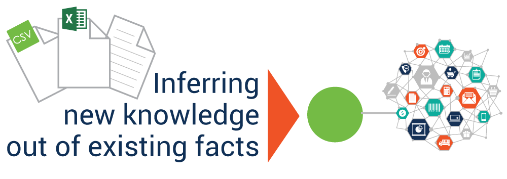 Knowledge Representation of Smarter Data
