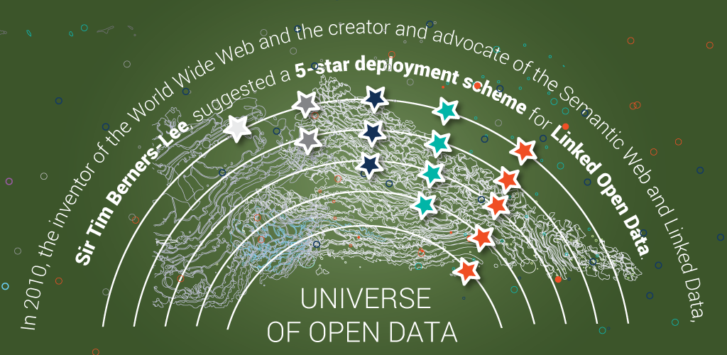 The Five Star Rating of Linked Open Data