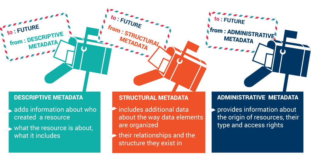 Types of Metadata