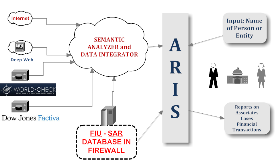 Basel institute on governance uncovering financial crime ontotext aris architecture 1 ccuart Image collections