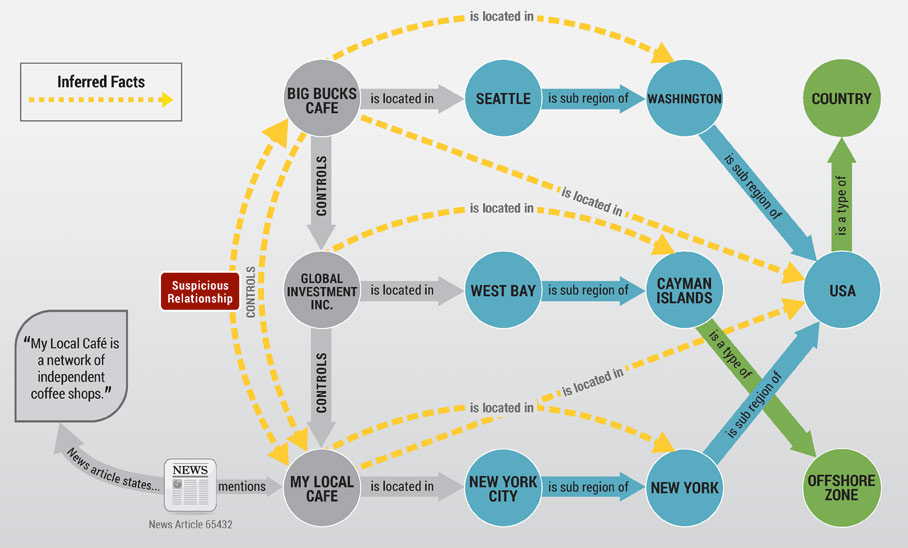 Graph databases store connections