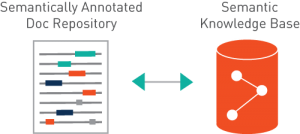 Linked Data Repository