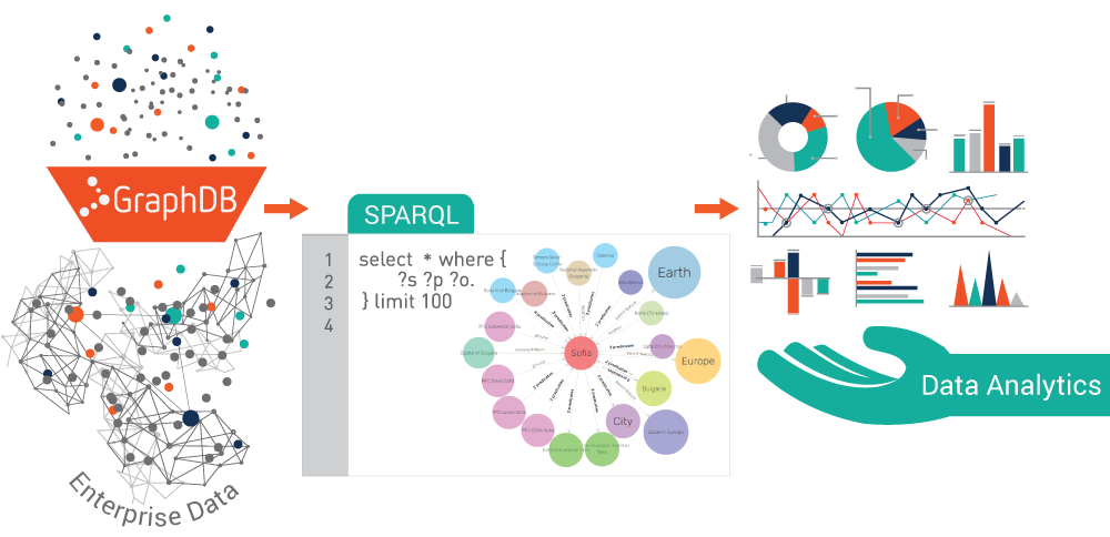 GraphDB helps interlink and build an integrated data