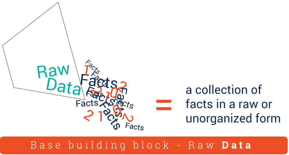 How to Scale Data Up the Knowledge Pyramid