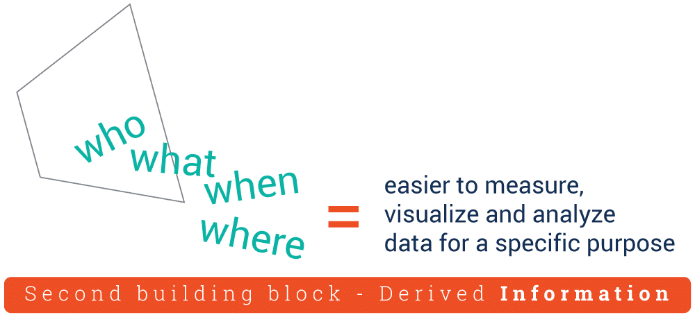 How to Scale Data Up the Knowledge Pyramid -Information